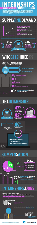 Internships-dot-com